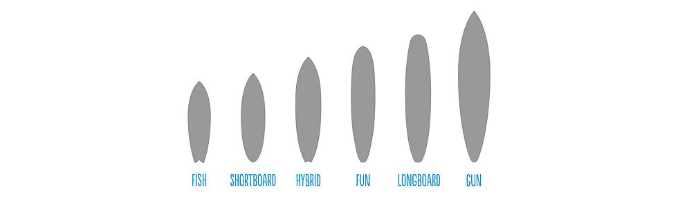 welches Surfbrett passt zu mir?