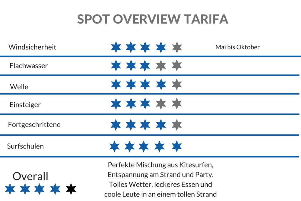 Spot Check Tarifa